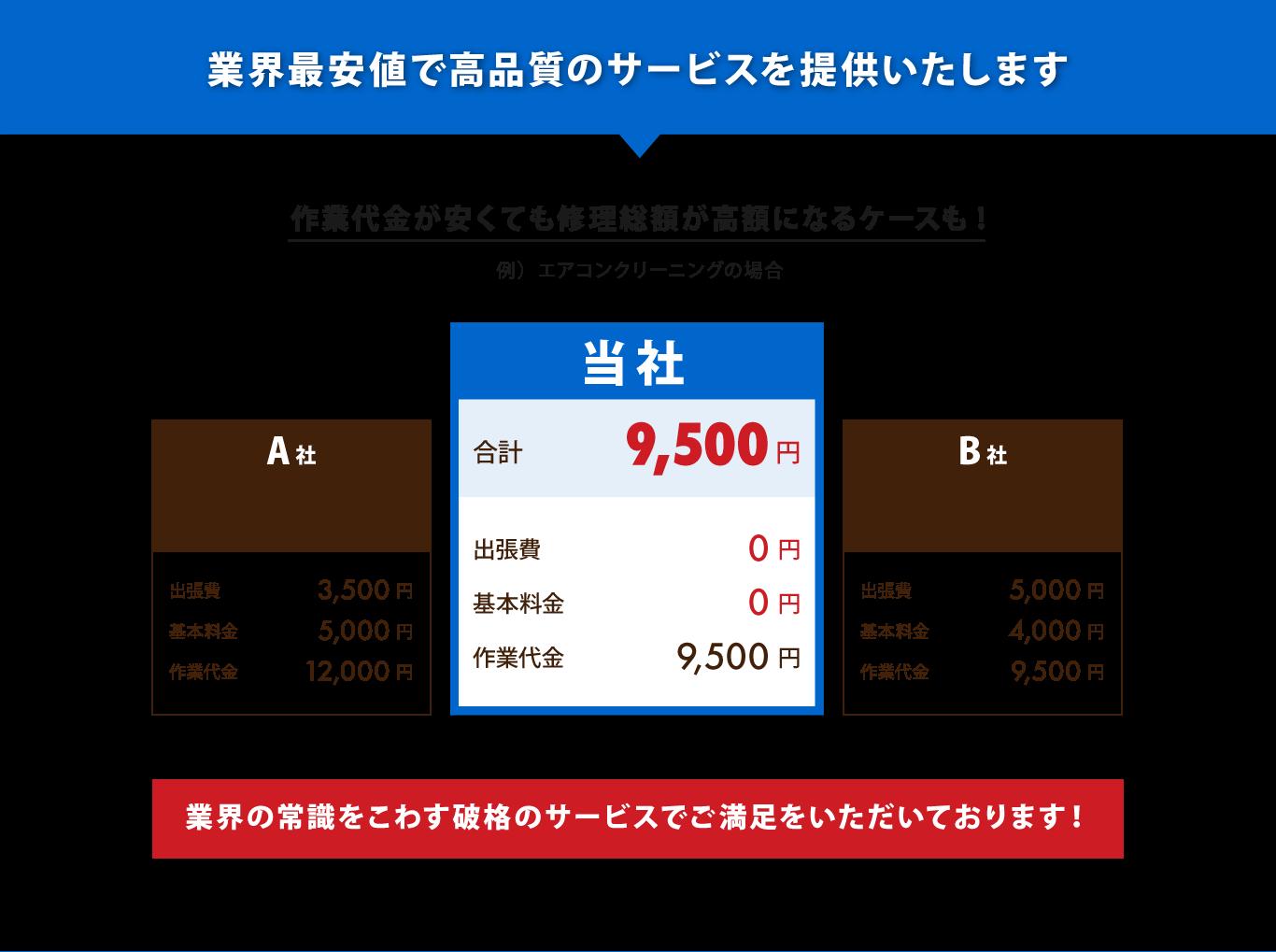 大阪のエアコンクリーニングは、業界最安値で高品質のライフエアコンサポートまで!出張費、基本料金無料です。エアコン修理業界の常識をこわす破格のサービスでご満足を頂いております!